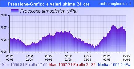 Pressione atmosferica ultime 24 ore