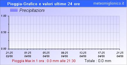 Grafico precipitazioni ultime 24 ore