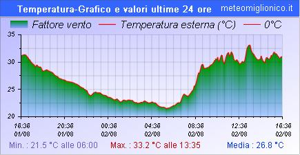 Temperatura ultime 24 ore